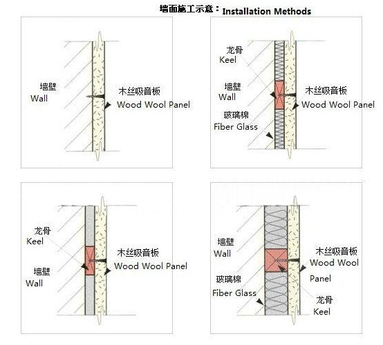 Interior Wood Fiber Soundproofing Panel